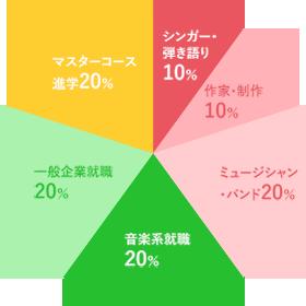 横浜ミュージックスクール卒業生進路グラフ、シンガー・弾き語り10%、作家・制作10%、ミュージシャン・バンド20%、音楽系就職20%、一般企業就職20%、マスターコース進学20%